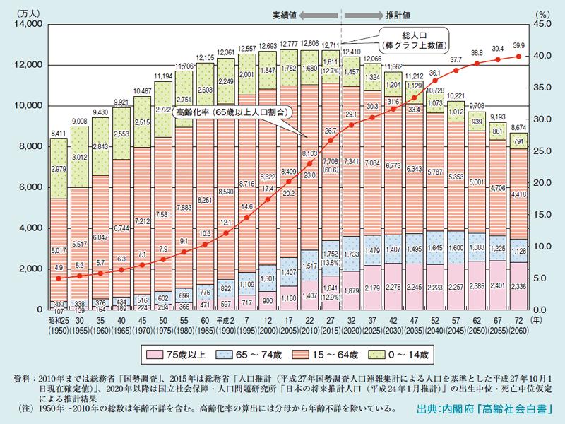 高齢化の推移と将来推計のグラフ
