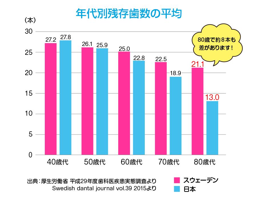 スウェーデンと日本の年代別残存歯数の比較